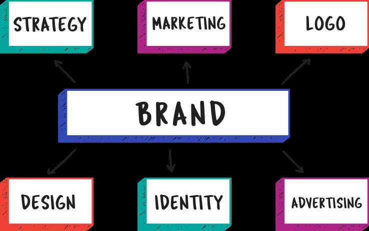 Branding and Marketing Agency in Dubai